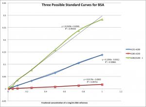 3 standard curves