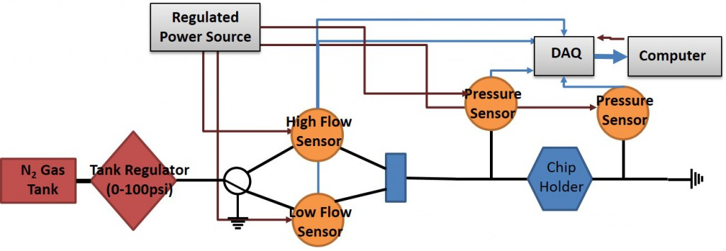 System Flow Diagram for Electronic MFAD-G